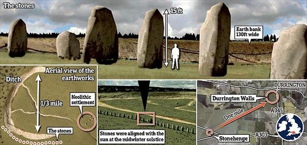 ストーンヘンジから1.6キロ地点に第二のストーンヘンジ発見 レーダーで判明