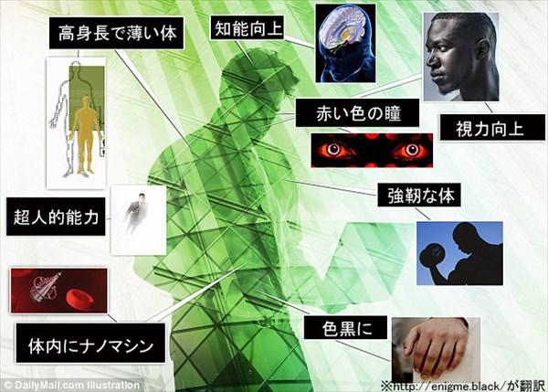 1000年後の人間はこう変わる! 肌は色黒、瞳は赤、体内にはナノマシン!?